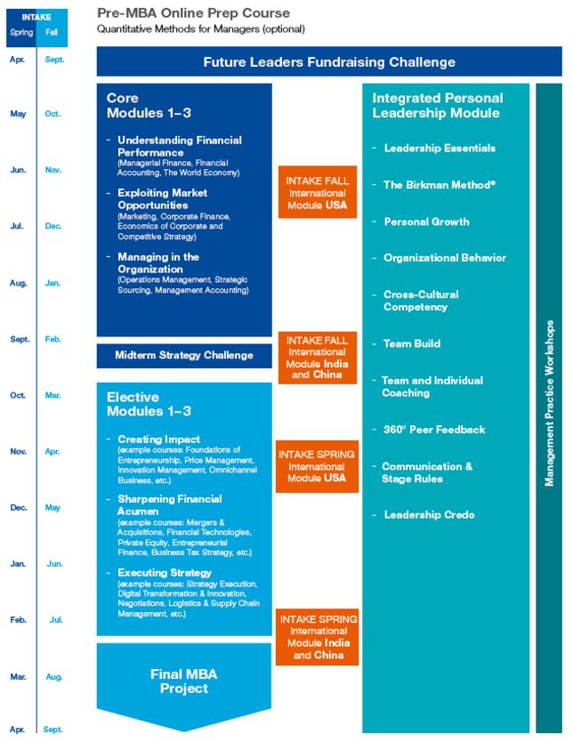 WHU MBA Curriculum & Programm Struktur grafik